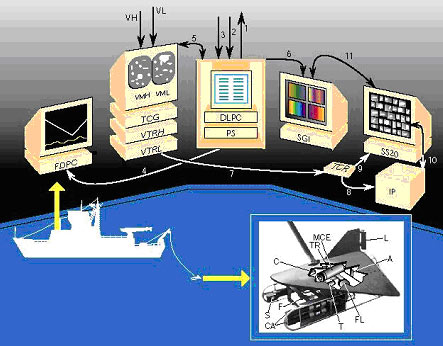 nderwater and shipboard components