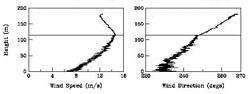 Wind Speed & Direction Figure