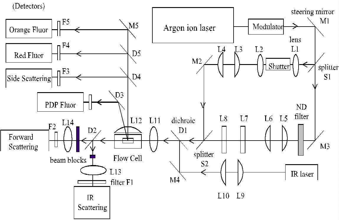 PUMP-DURING-PROBE FLUOROMETRY OF PHYTOPLANKTON: on camera schematic, geiger counter schematic, microscope schematic, voltmeter schematic, oven schematic, ph meter schematic, spectrum analyzer schematic, dissolved oxygen sensor schematic, gc schematic, laser schematic, varian cary eclipse fluorimeter schematic, hplc schematic,