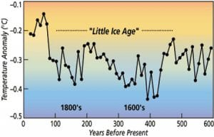 Sedimentary Record Yields Several Centuries of Data