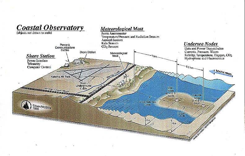 Coastal Observatory