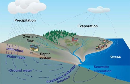 'Seasonal Pump' Moves Water Between Ocean and Aquifers