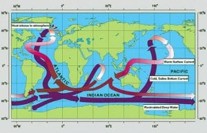 The Once and Future Circulation of the Ocean