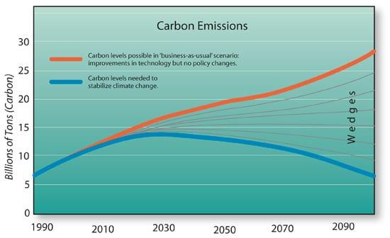 carbon-emissions_250_59841.jpg