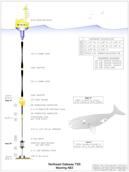schematic of whale autodetection buoy