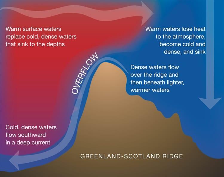 Greenland-Scotland Ridge