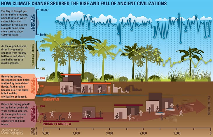 Climate change and ancient civilizations