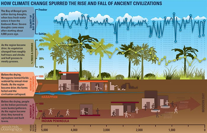 Climate Change Spurred Fall of Ancient Culture