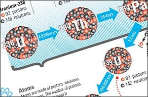 ABCs of Radioactivity