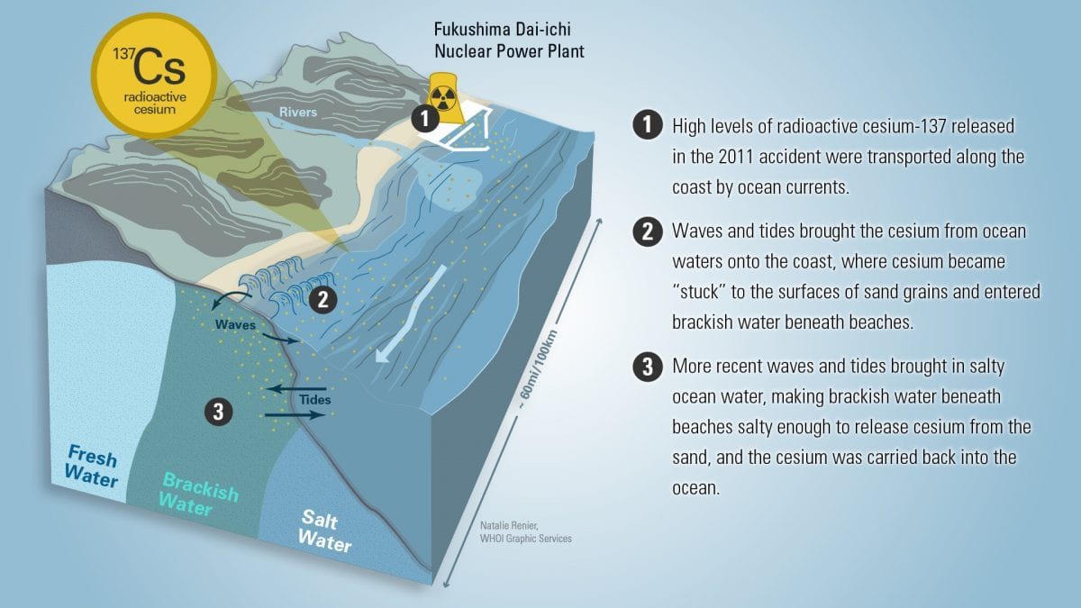 Radioactivity Under the Beach?