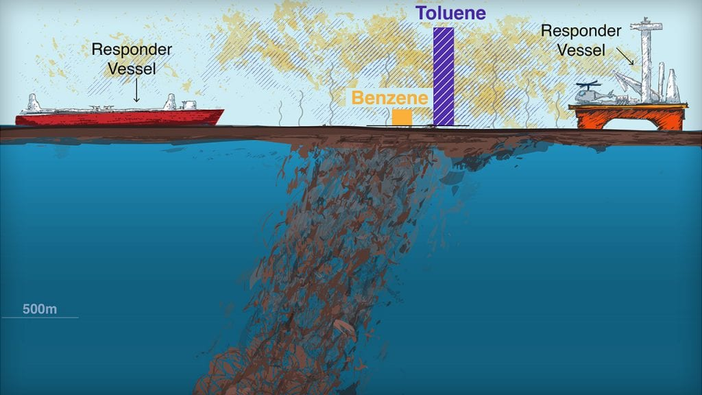 Did Dispersants Help Responders Breathe Easier?