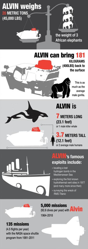 Alvin-factoids_506953.png