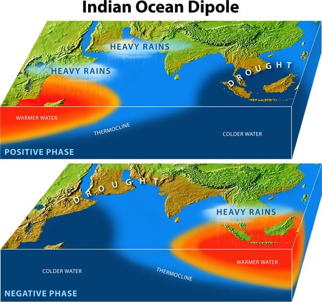 Indian Ocean Dipole