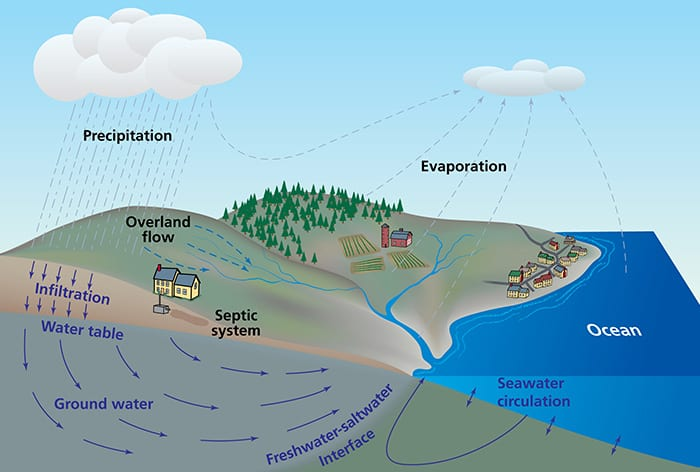 Groundwater and the Ocean