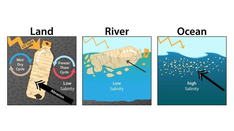 MicroplasticAbioticWeathering_Oceanus_507313.jpg