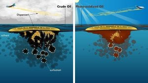 The Sun's Overlooked Impact on Oil Spills