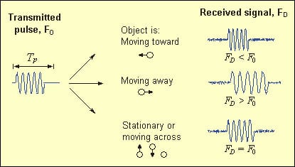 A Sontek figure showing what happens to the frequency of sound waves when they reflect off of moving objects