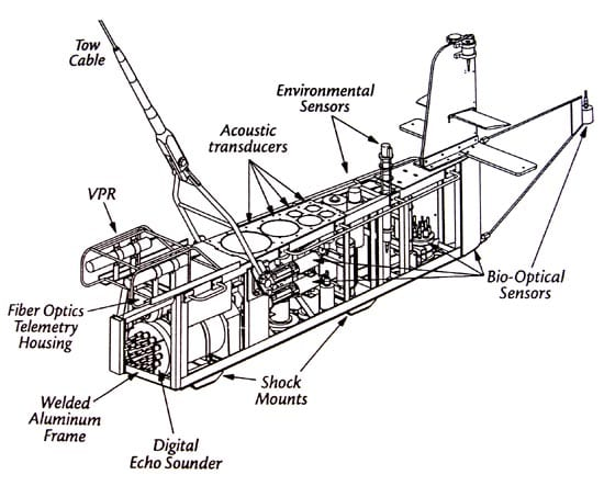 A schematic of BIOMAPER's sensor placement. Plastic panels that streamline BIOMAPER have been removed for this drawing. (drawing courtesy Peter Wiebe, WHOI)