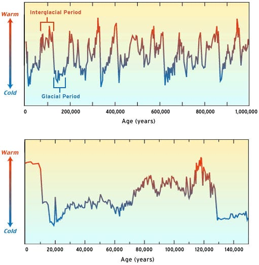Earth's climate is anything but stable, with dramatic swings in cooling and warming over the past 1 million years (top) and past 140,000 years (bottom). This plot of climate change over time is based on chemical information collected from shells of organisms preserved in deep-sea sediments. We are currently in a warm (red) period, called an interglacial. Sea level rises as the climate warms and falls as the climate cools, as more water is locked up in ice on land. During the last interglacial 120,000 years ago, sea level was 18 to 20 feet higher than it is today. (Illustration by Jack Cook, WHOI)