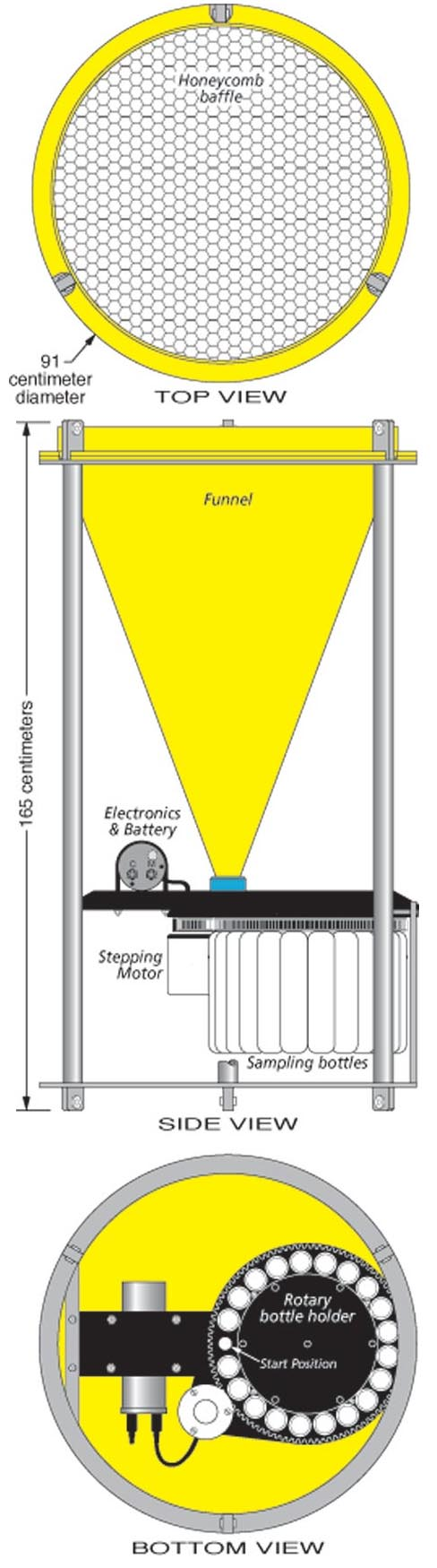 Diagram of an automated time-series sediment trap used in the Arabian Sea. A baffle at top keeps out large objects that would clog the funnel. The circular tray holds collection vials. On a preprogrammed schedule (every 5 days to 1 month), the instrument seals one vial and rotates the next one into place. Scientists retrieve the samples up to a year later to analyze the collected sediment. (courtesy Oceanus magazine, WHOI)