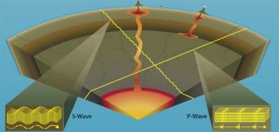 Shear waves (S-waves)