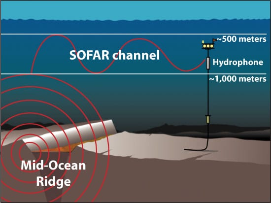 "New hydrophone arrays have been developed to detect and monitor previously ""unheard"" volcanic and earthquake activity in the oceans."
