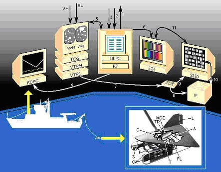 Video Plankton Recorder system shows underwater and shipboard components (the V-fin towfish is shown). The VPR is towed off the side of the ship and is moved up and down in the water column. At the same time, video is processed on board to extract in-focus images, identify them to major taxa, and display their distributions.