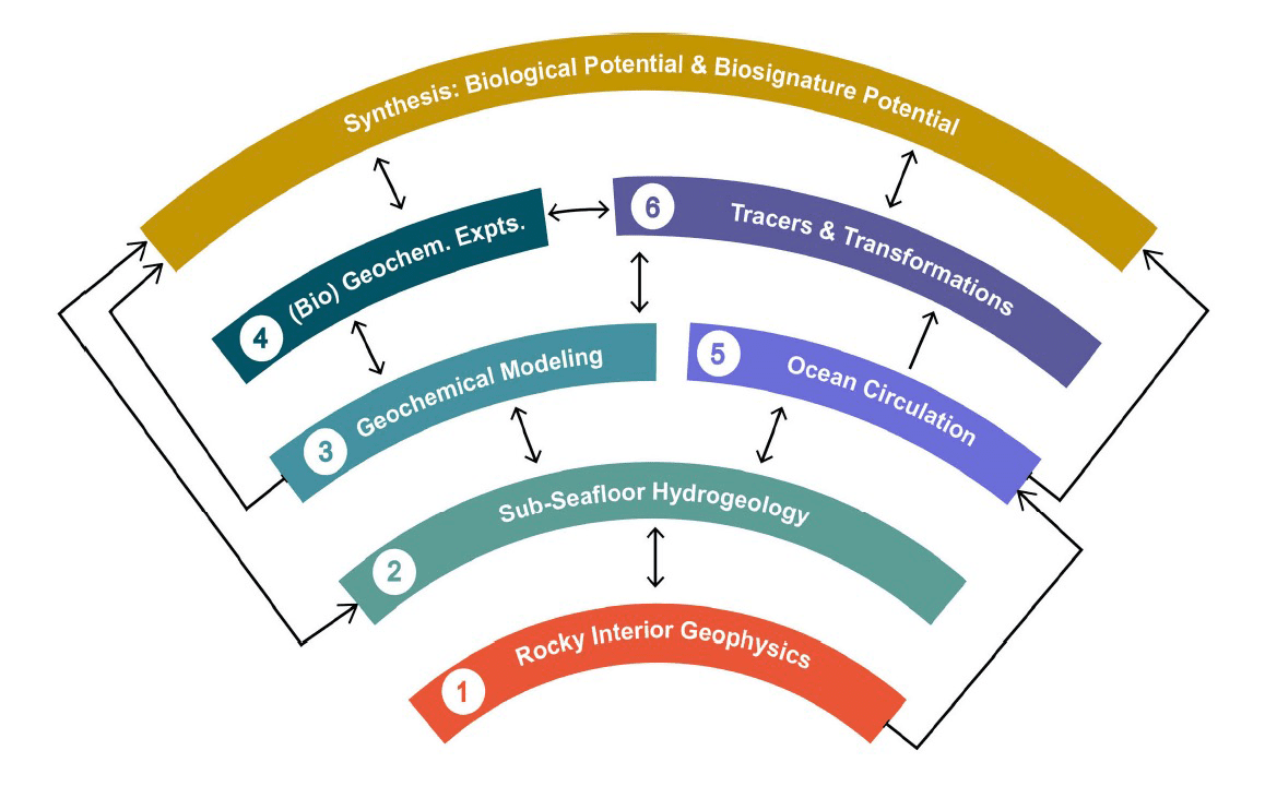 Organizational diagram describing how the project will proceed through a series of 6 interconnected, interdisciplinary Investigations leading to project-wide Synthesis Activities that will assess both the biological potential and the biosignature potential of ocean worlds.