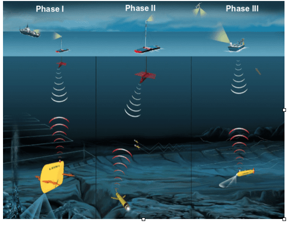 A three-phase concept for robotics-led deep ocean exploration.
