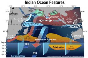 Indian Ocean Features