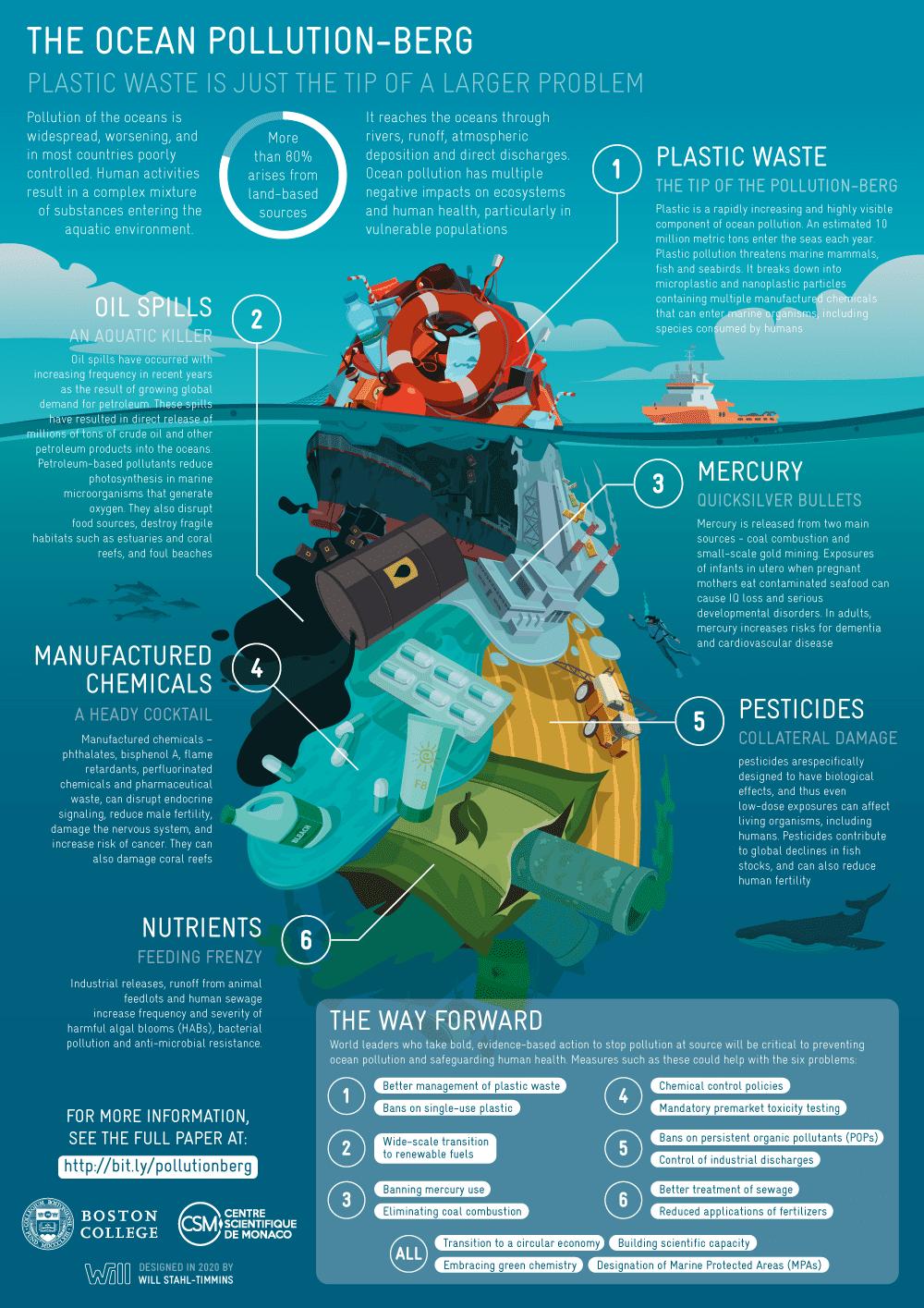 Infographic.pollutionberg_v13