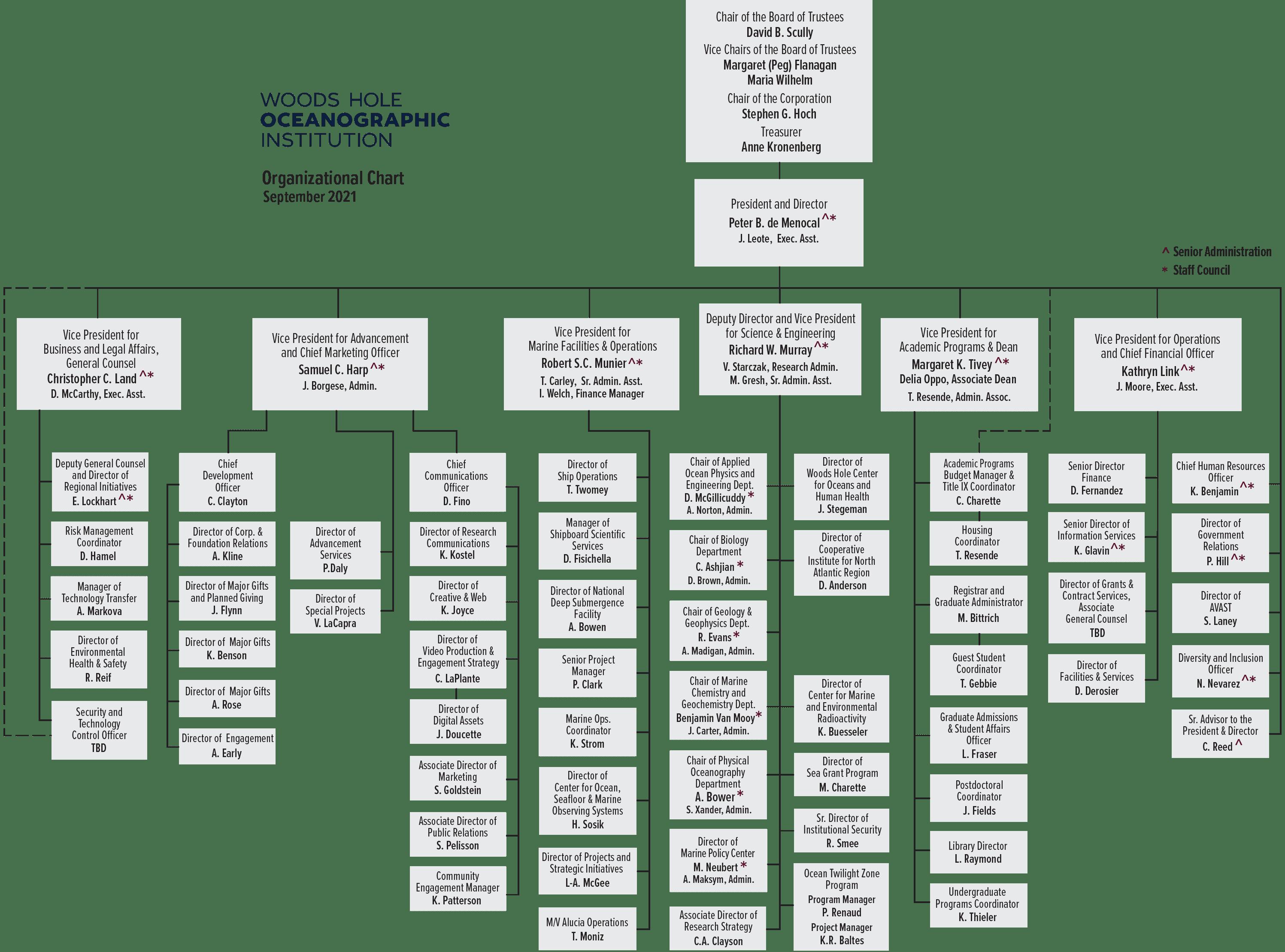 WHOI org chart